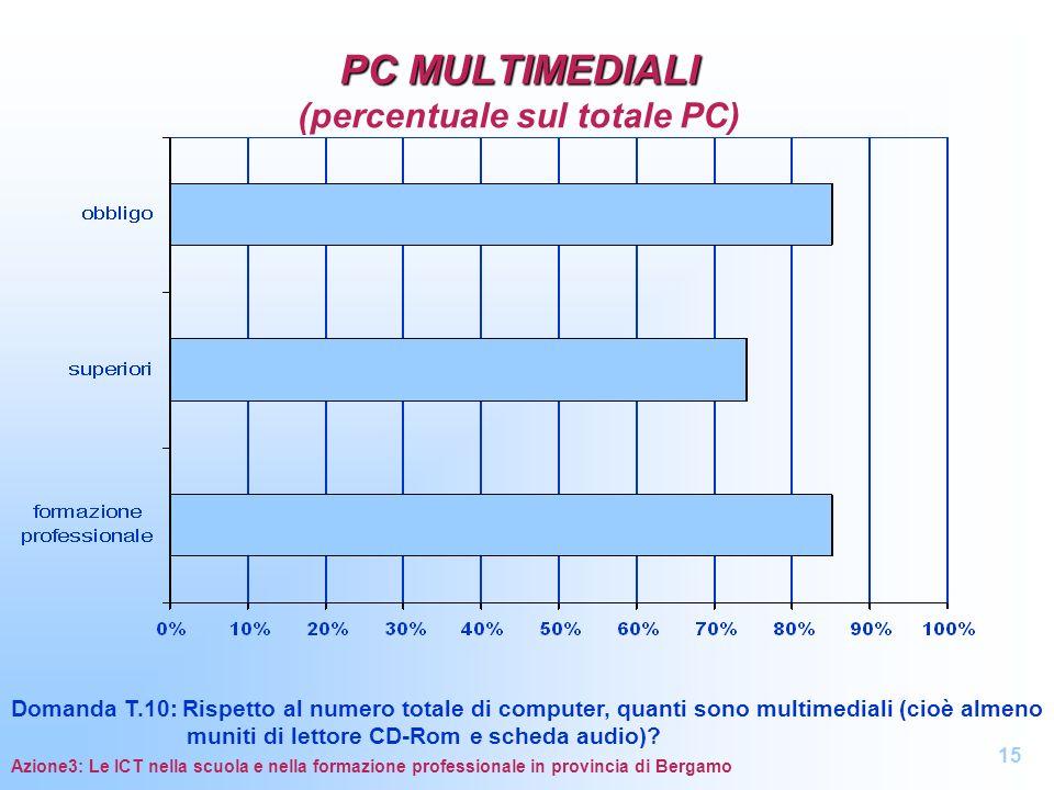 PC MULTIMEDIALI PC MULTIMEDIALI (percentuale sul totale PC) Domanda T.10: Rispetto al numero totale di computer, quanti sono multimediali (cioè almeno