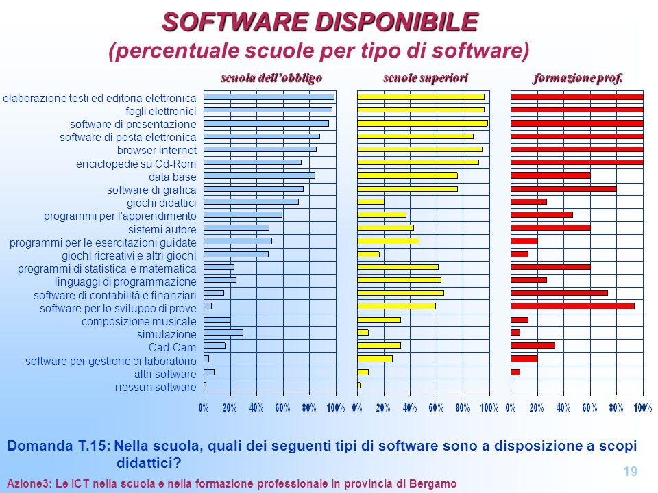 SOFTWARE DISPONIBILE SOFTWARE DISPONIBILE (percentuale scuole per tipo di software) Domanda T.15: Nella scuola, quali dei seguenti tipi di software so
