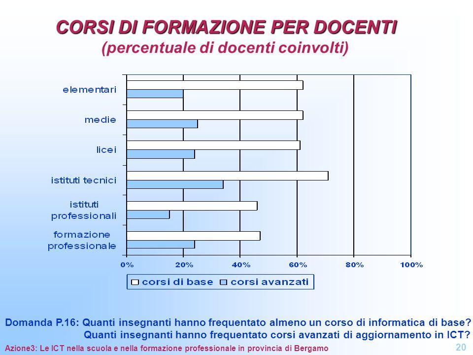 CORSI DI FORMAZIONE PER DOCENTI CORSI DI FORMAZIONE PER DOCENTI (percentuale di docenti coinvolti) Domanda P.16: Quanti insegnanti hanno frequentato a