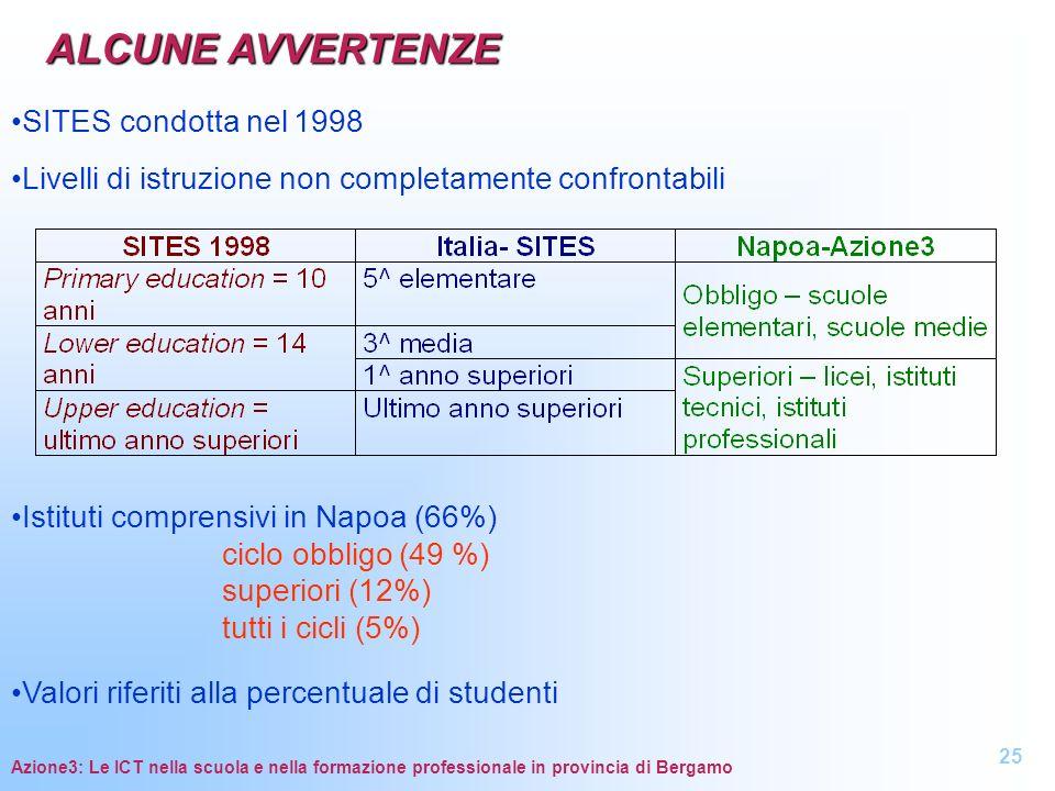 Azione3: Le ICT nella scuola e nella formazione professionale in provincia di Bergamo ALCUNE AVVERTENZE SITES condotta nel 1998 Livelli di istruzione