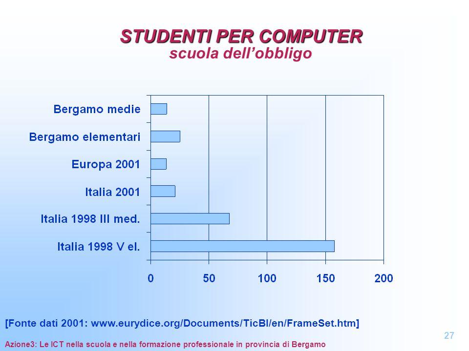 STUDENTI PER COMPUTER STUDENTI PER COMPUTER scuola dellobbligo Azione3: Le ICT nella scuola e nella formazione professionale in provincia di Bergamo 2