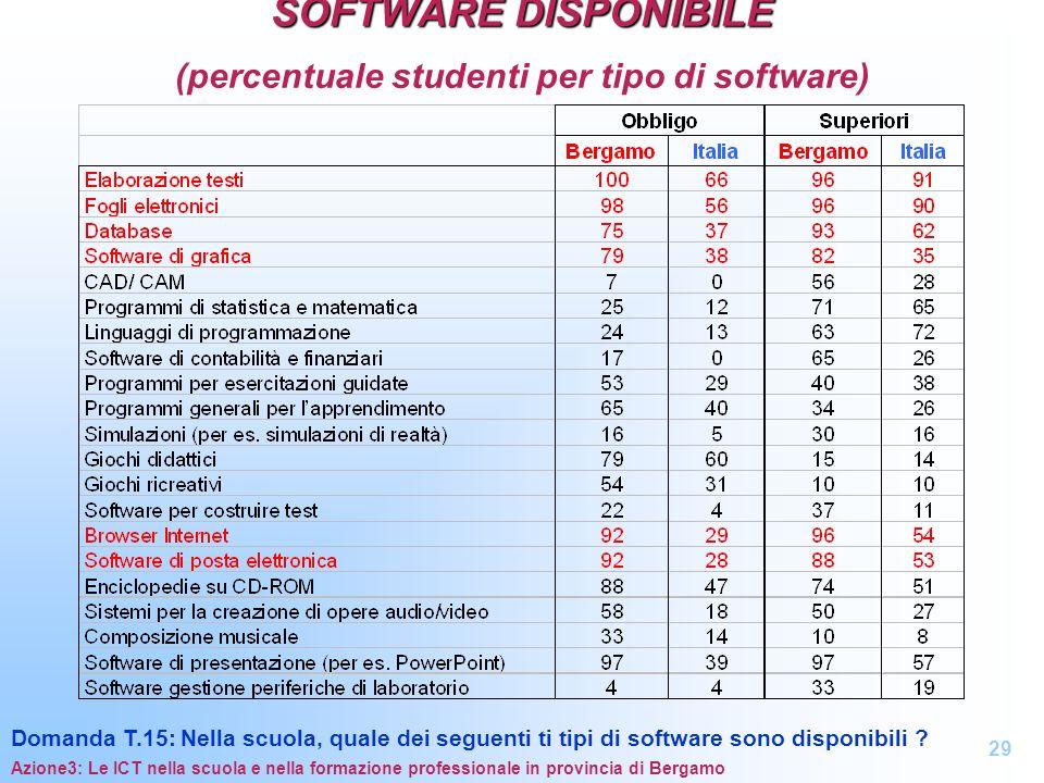 SOFTWARE DISPONIBILE SOFTWARE DISPONIBILE (percentuale studenti per tipo di software) Domanda T.15: Nella scuola, quale dei seguenti ti tipi di softwa