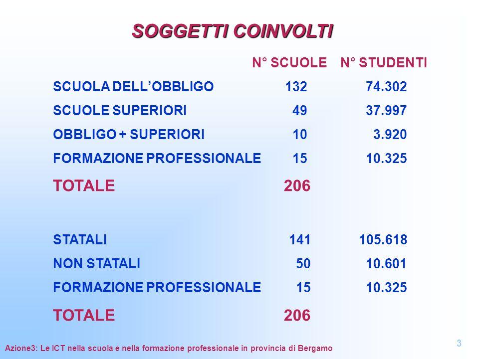 IL MIX DEI PROCESSORI Indicatore T.8/T.1.1: Percentuale tipi di processori su totale computer Azione3: Le ICT nella scuola e nella formazione professionale in provincia di Bergamo 14