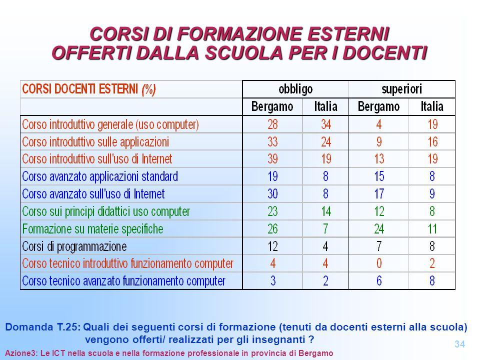 CORSI DI FORMAZIONE ESTERNI OFFERTI DALLA SCUOLA PER I DOCENTI Azione3: Le ICT nella scuola e nella formazione professionale in provincia di Bergamo 3