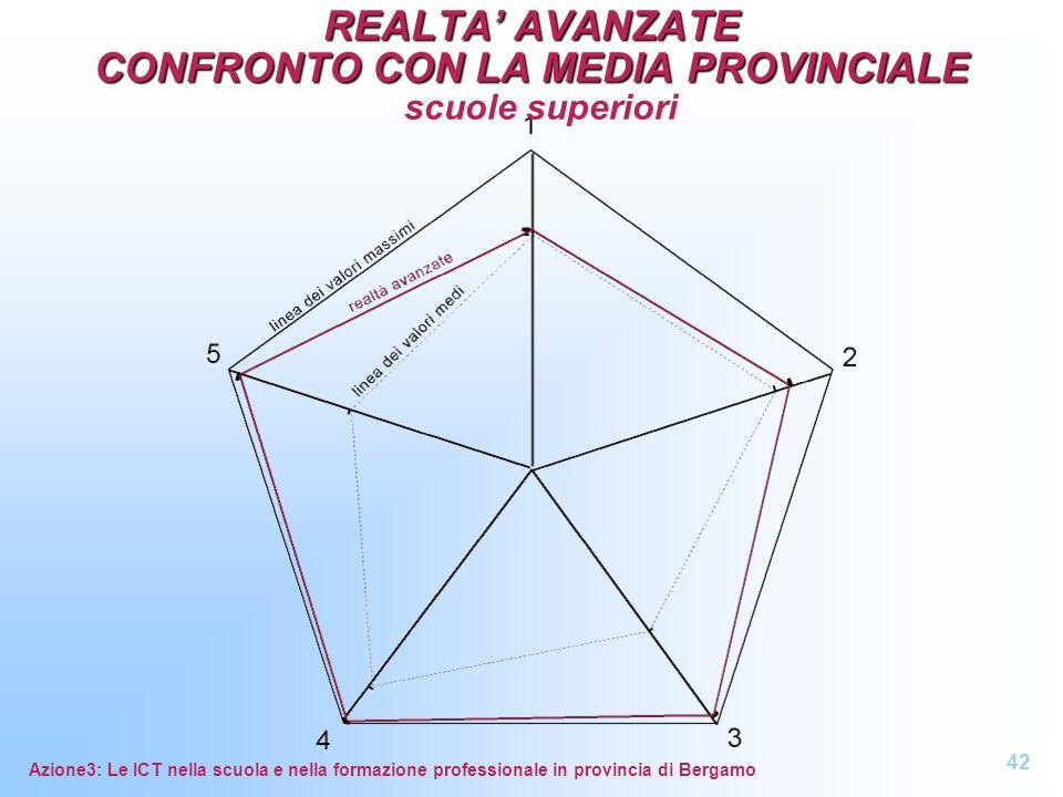 Azione3: Le ICT nella scuola e nella formazione professionale in provincia di Bergamo REALTA AVANZATE CONFRONTO CON LA MEDIA PROVINCIALE REALTA AVANZA