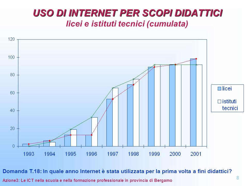 USO DI INTERNET PER SCOPI DIDATTICI USO DI INTERNET PER SCOPI DIDATTICI licei e istituti tecnici (cumulata) Azione3: Le ICT nella scuola e nella forma