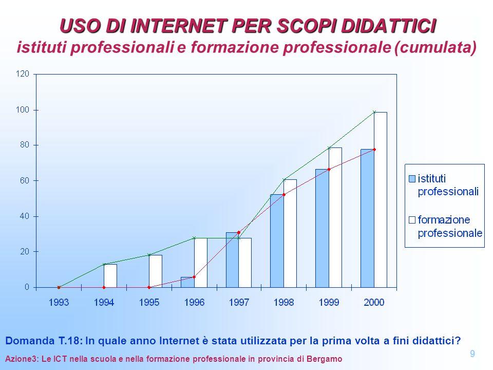 Azione3: Le ICT nella scuola e nella formazione professionale in provincia di Bergamo REALTA AVANZATE CONFRONTO CON LA MEDIA PROVINCIALE REALTA AVANZATE CONFRONTO CON LA MEDIA PROVINCIALE scuola dellobbligo 40
