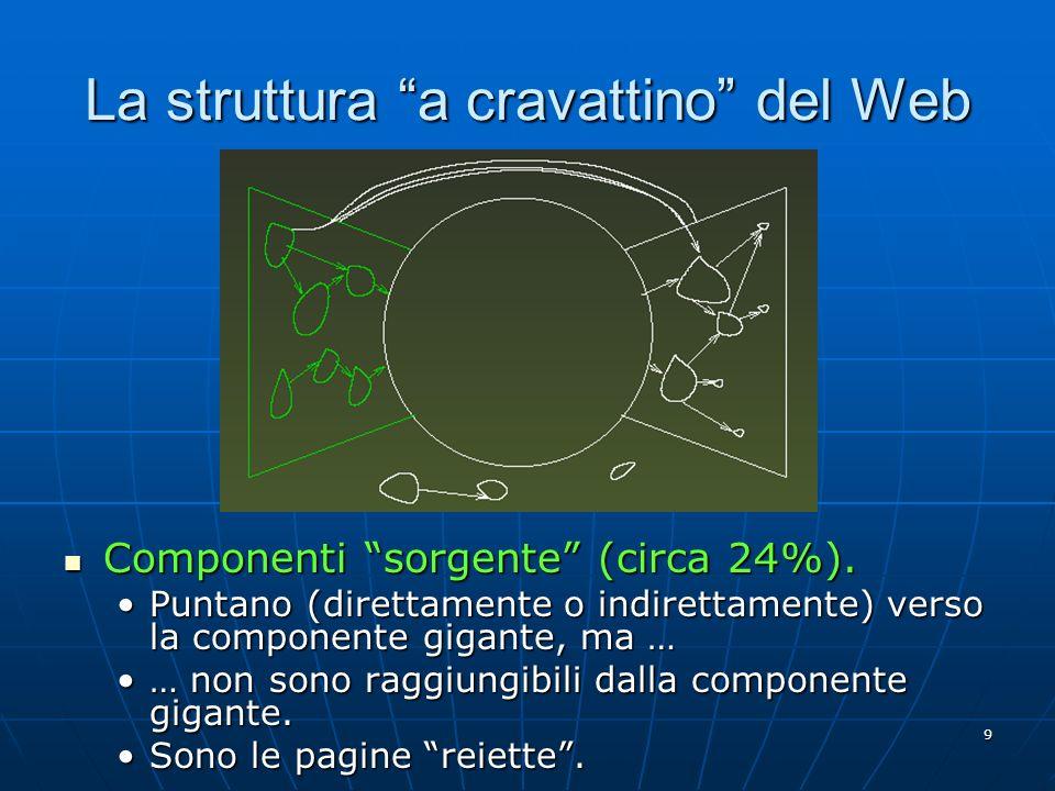 9 La struttura a cravattino del Web Componenti sorgente (circa 24%). Componenti sorgente (circa 24%). Puntano (direttamente o indirettamente) verso la
