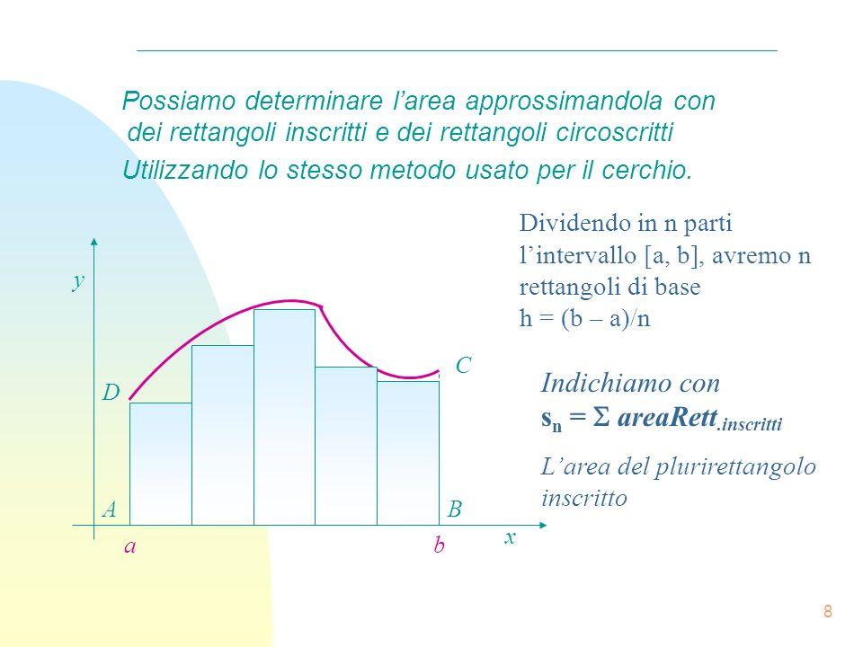 7 Integrale Definito - Calcolo delle Aree n Area del Trapezoide Vogliamo calcolare larea della figura mistilinea determinata dal diagramma di una funz
