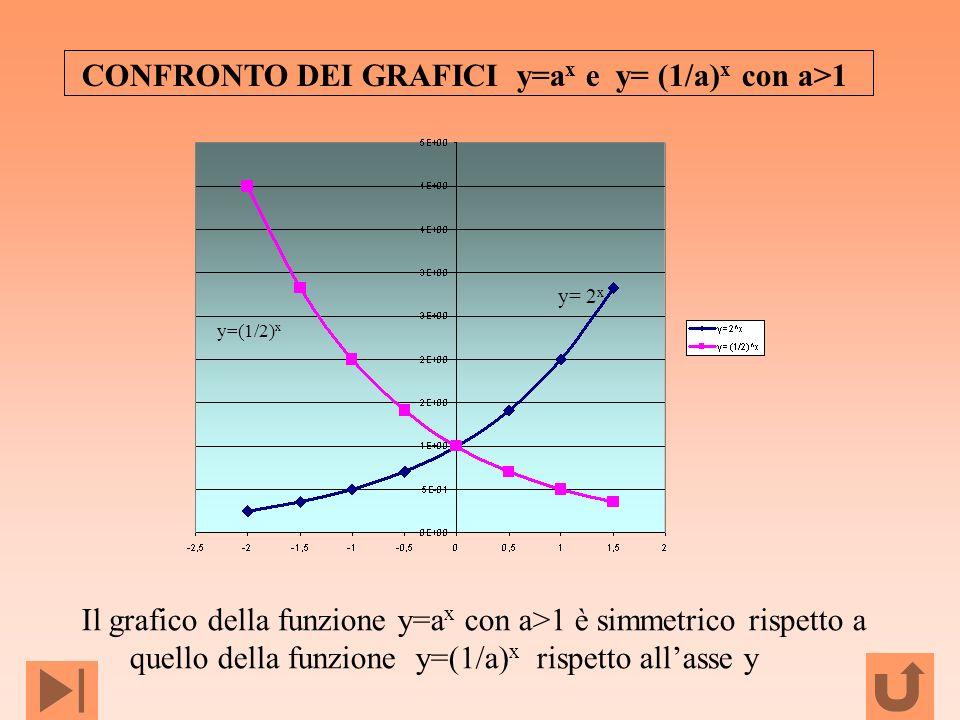 CONFRONTO DEI GRAFICI y=a x e y= (1/a) x con a>1 y= 2 x y=(1/2) x Il grafico della funzione y=a x con a>1 è simmetrico rispetto a quello della funzion
