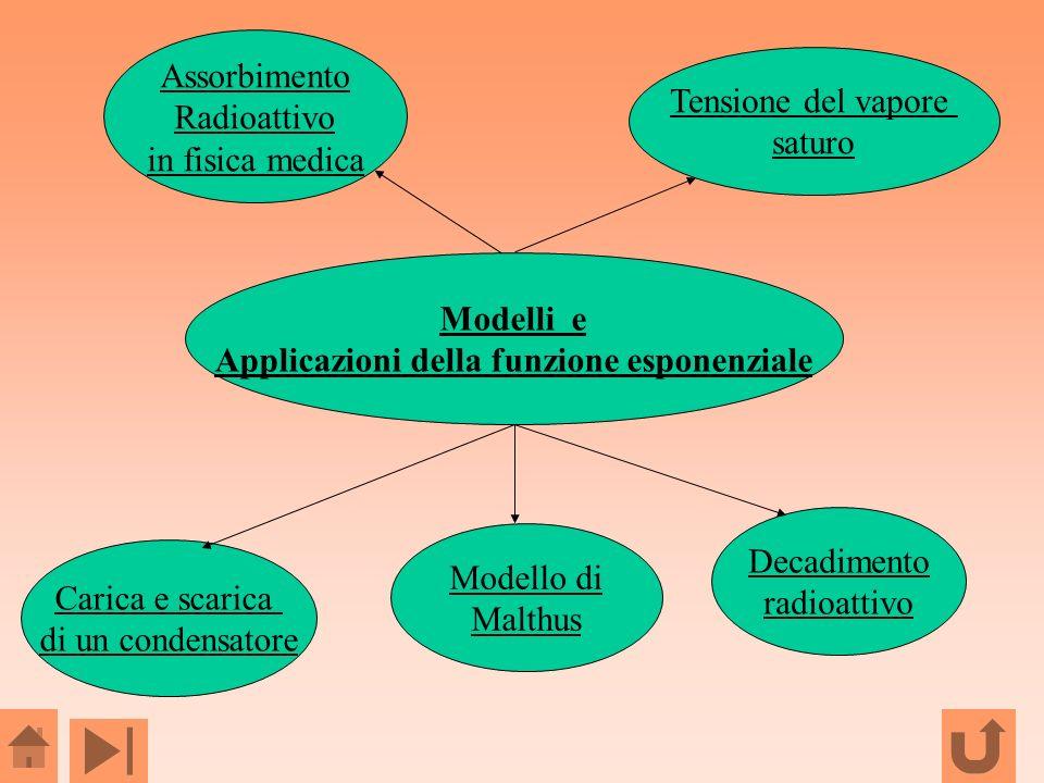 Modelli e Applicazioni della funzione esponenziale Carica e scarica di un condensatore Modello di Malthus Decadimento radioattivo Assorbimento Radioat