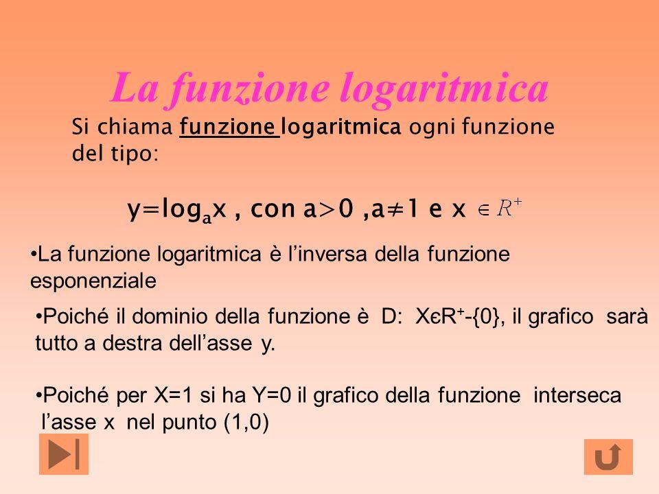 La funzione logaritmica Si chiama funzione logaritmica ogni funzione del tipo:funzione y=log a x, con a>0,a1 e x La funzione logaritmica è linversa de
