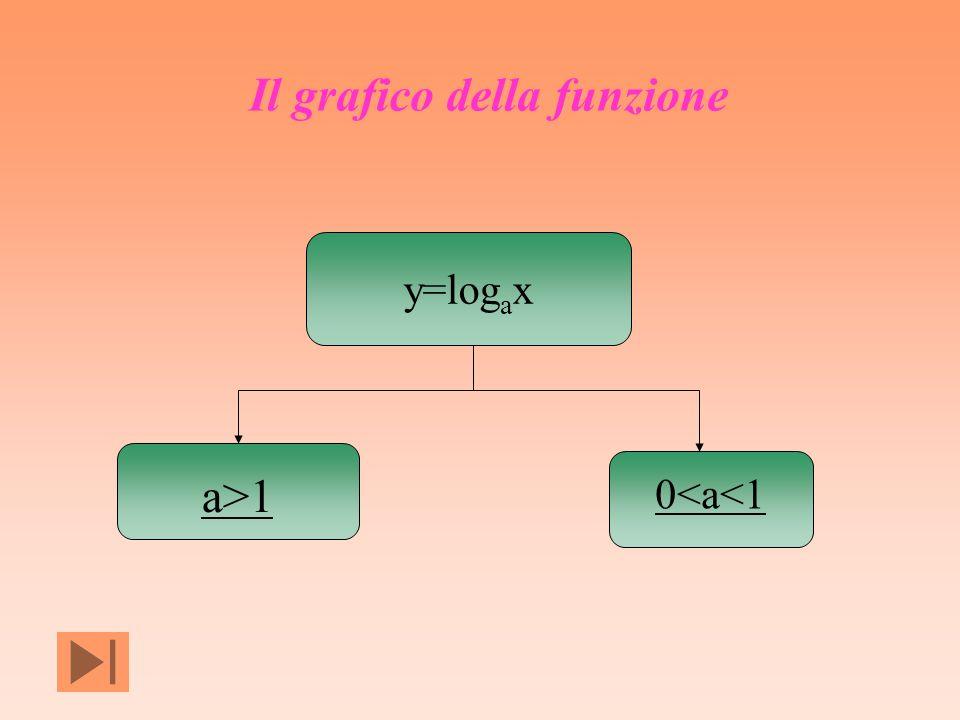 y=log a x a>1 0<a<1 Il grafico della funzione