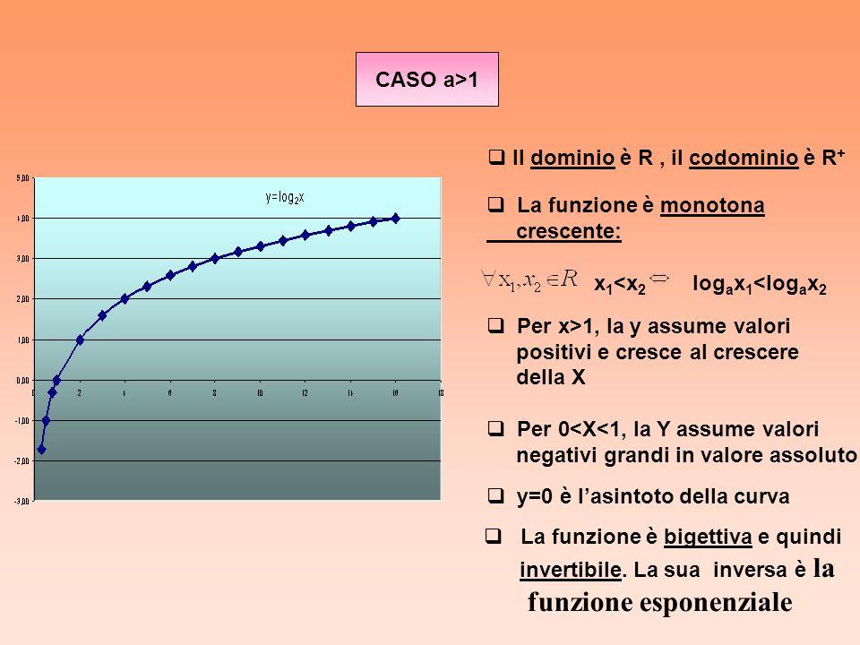 CASO a>1 La funzione è monotonamonotona crescente: x 1 <x 2 log a x 1 <log a x 2 Per x>1, la y assume valori positivi e cresce al crescere della X Per