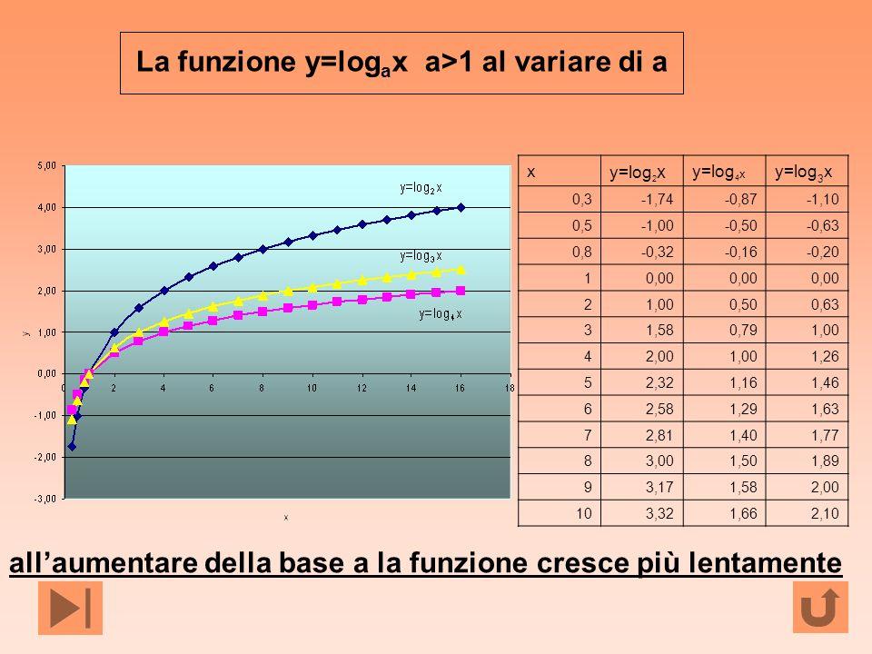 allaumentare della base a la funzione cresce più lentamente La funzione y=log a x a>1 al variare di a x y=log 2 x y=log 4 x y=log 3 x 0,3-1,74-0,87-1,