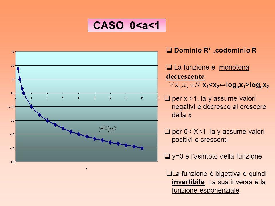 CASO 0<a<1 La funzione è monotonamonotona decrescente x 1 log a x 2 per x >1, la y assume valori negativi e decresce al crescere della x per 0< X<1, l