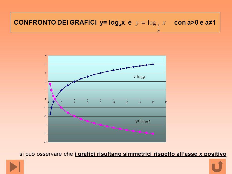 si può osservare che i grafici risultano simmetrici rispetto allasse x positivo CONFRONTO DEI GRAFICI y= log a x e con a>0 e a1