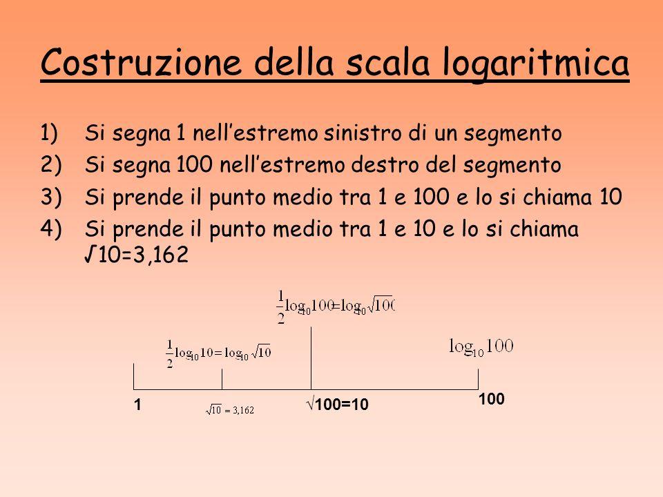 Costruzione della scala logaritmica 1)Si segna 1 nellestremo sinistro di un segmento 2)Si segna 100 nellestremo destro del segmento 3)Si prende il pun