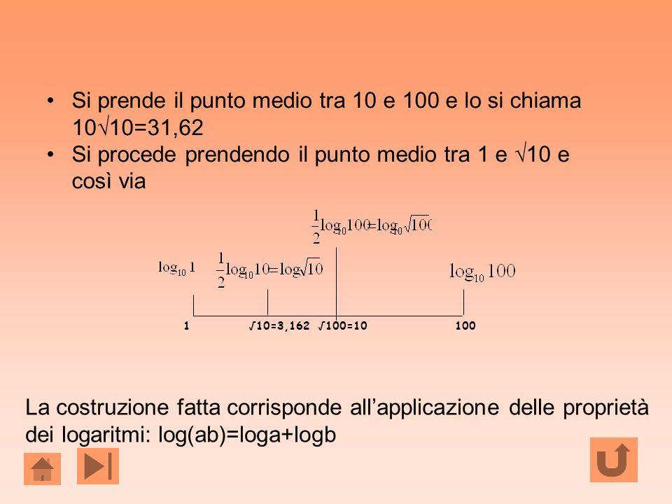 Si prende il punto medio tra 10 e 100 e lo si chiama 1010=31,62 Si procede prendendo il punto medio tra 1 e 10 e così via La costruzione fatta corrisp