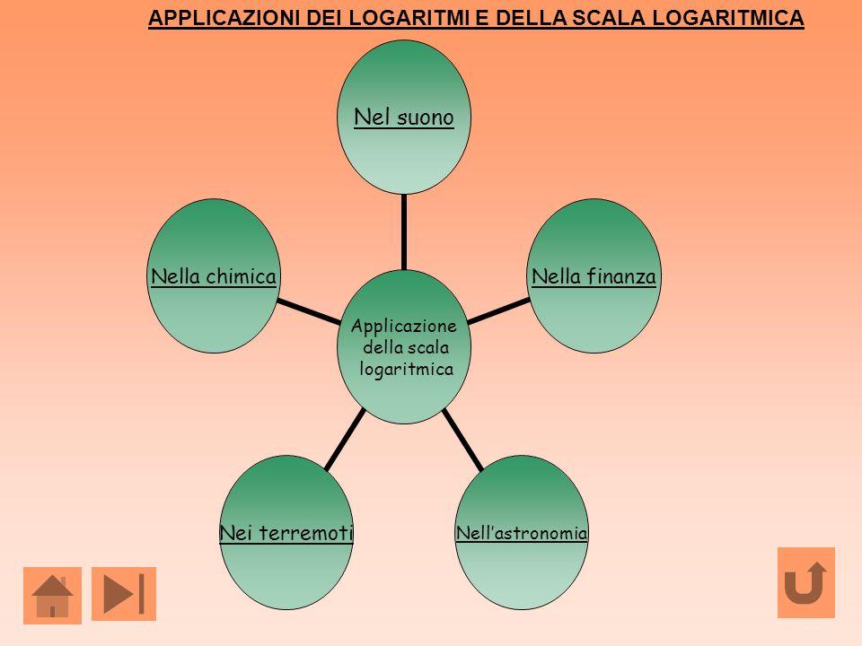 Applicazione della scala logaritmica Nel suonoNella finanzaNellastronomiaNei terremotiNella chimica APPLICAZIONI DEI LOGARITMI E DELLA SCALA LOGARITMI
