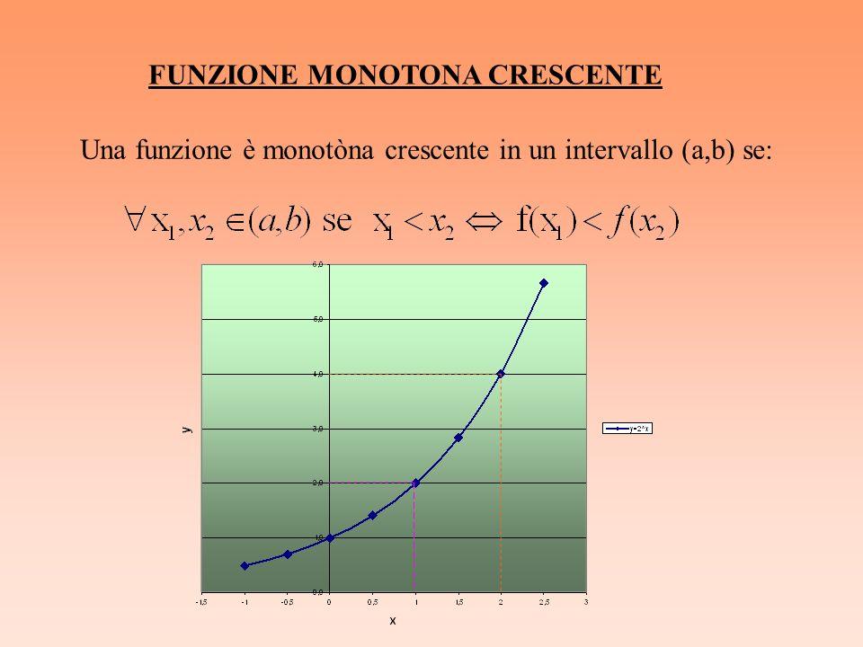 FUNZIONE MONOTONA CRESCENTE Una funzione è monotòna crescente in un intervallo (a,b) se: