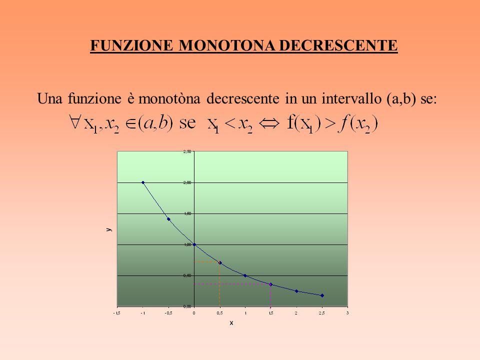 FUNZIONE MONOTONA DECRESCENTE Una funzione è monotòna decrescente in un intervallo (a,b) se: