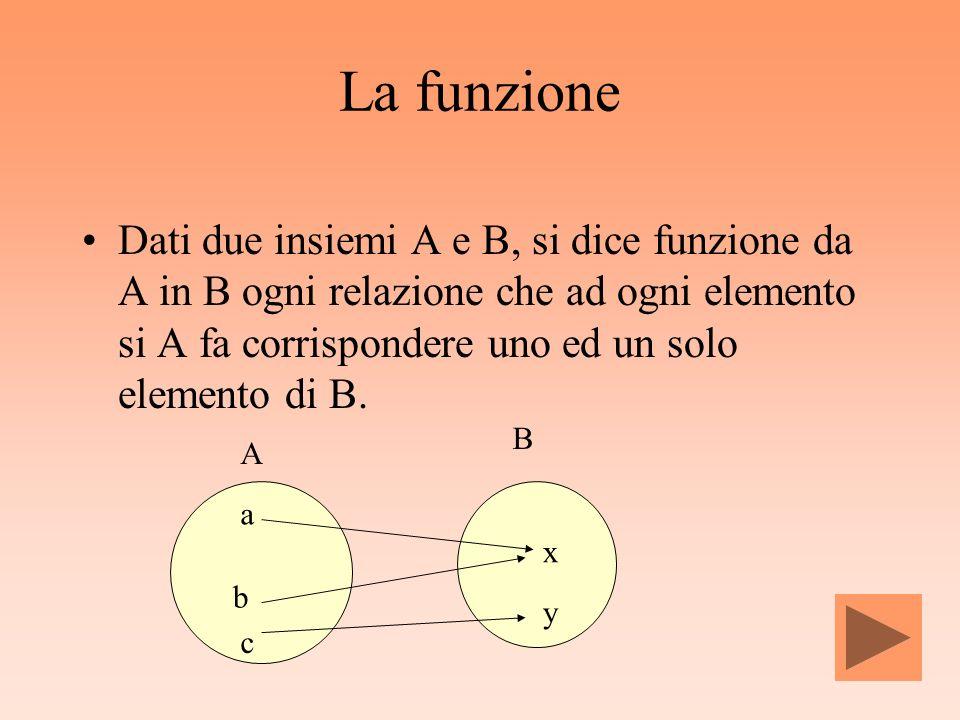 La funzione Dati due insiemi A e B, si dice funzione da A in B ogni relazione che ad ogni elemento si A fa corrispondere uno ed un solo elemento di B.