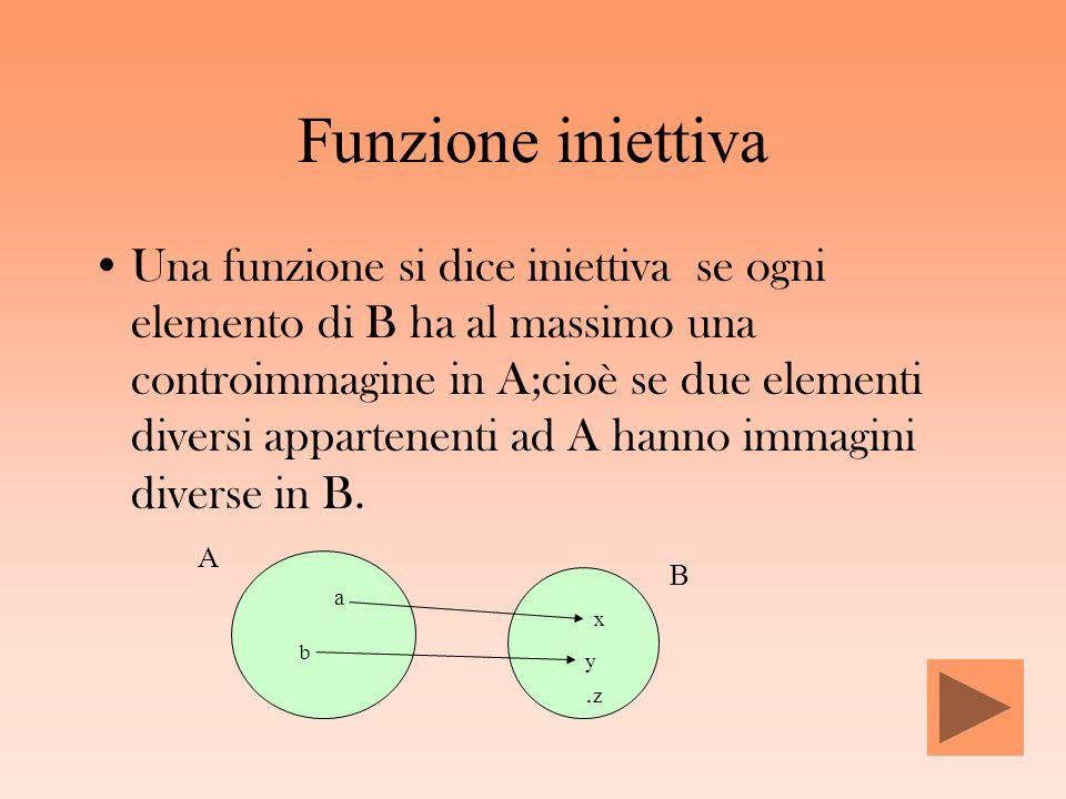 Funzione iniettiva Una funzione si dice iniettiva se ogni elemento di B ha al massimo una controimmagine in A;cioè se due elementi diversi appartenent