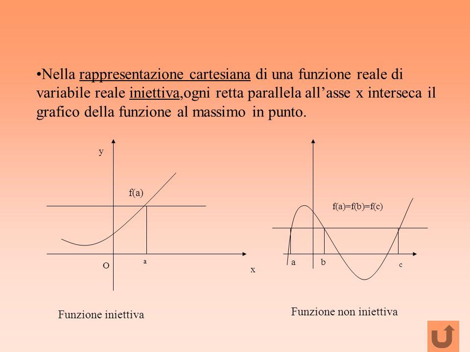 Nella rappresentazione cartesiana di una funzione reale di variabile reale iniettiva,ogni retta parallela allasse x interseca il grafico della funzion