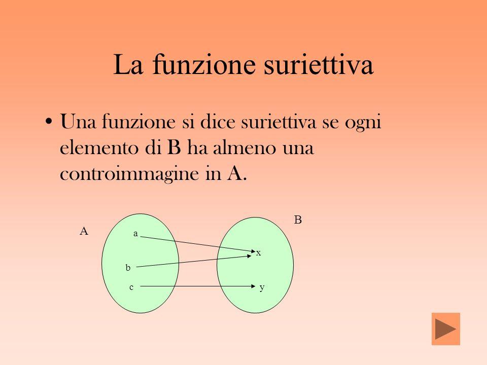 La funzione suriettiva Una funzione si dice suriettiva se ogni elemento di B ha almeno una controimmagine in A. a b c x y A B