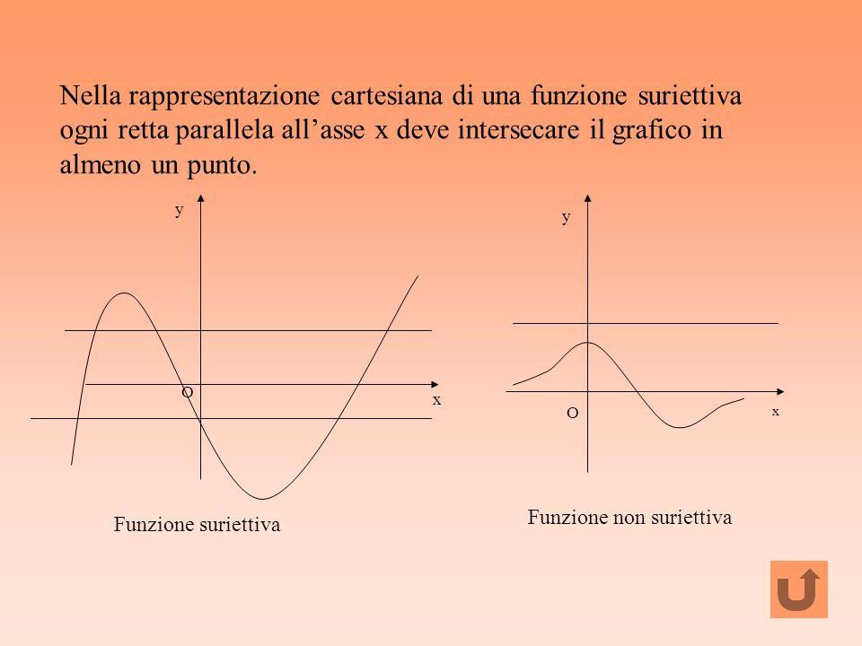 Nella rappresentazione cartesiana di una funzione suriettiva ogni retta parallela allasse x deve intersecare il grafico in almeno un punto. x y O Funz