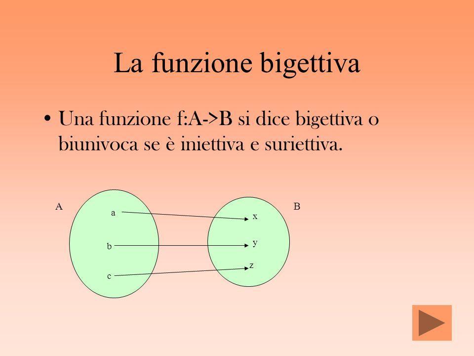 La funzione bigettiva Una funzione f:A->B si dice bigettiva o biunivoca se è iniettiva e suriettiva. a b c x y z AB