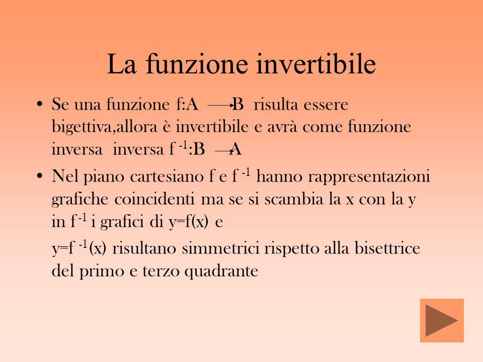 La funzione invertibile Se una funzione f:A B risulta essere bigettiva,allora è invertibile e avrà come funzione inversa inversa f -1 :B A Nel piano c