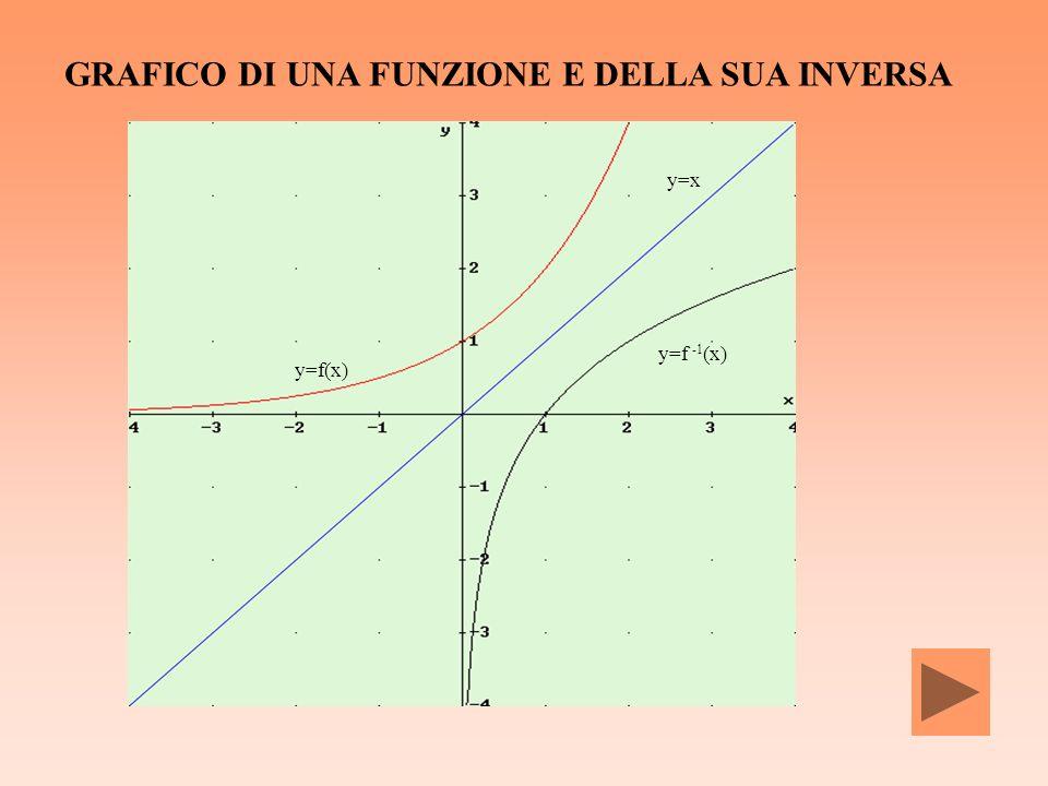 y=f(x) y=x y=f(x) y=x y=f -1 (x) GRAFICO DI UNA FUNZIONE E DELLA SUA INVERSA