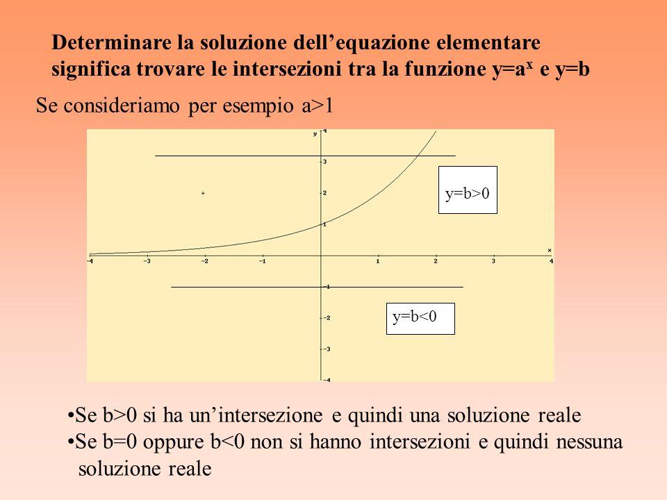 y=b>0 y=b<0 Se consideriamo per esempio a>1 Se b>0 si ha unintersezione e quindi una soluzione reale Se b=0 oppure b<0 non si hanno intersezioni e qui