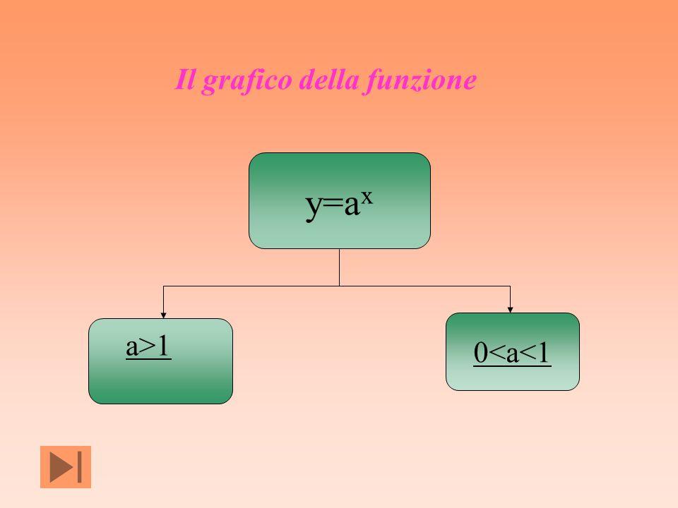 y=a x a>1 0<a<1 Il grafico della funzione