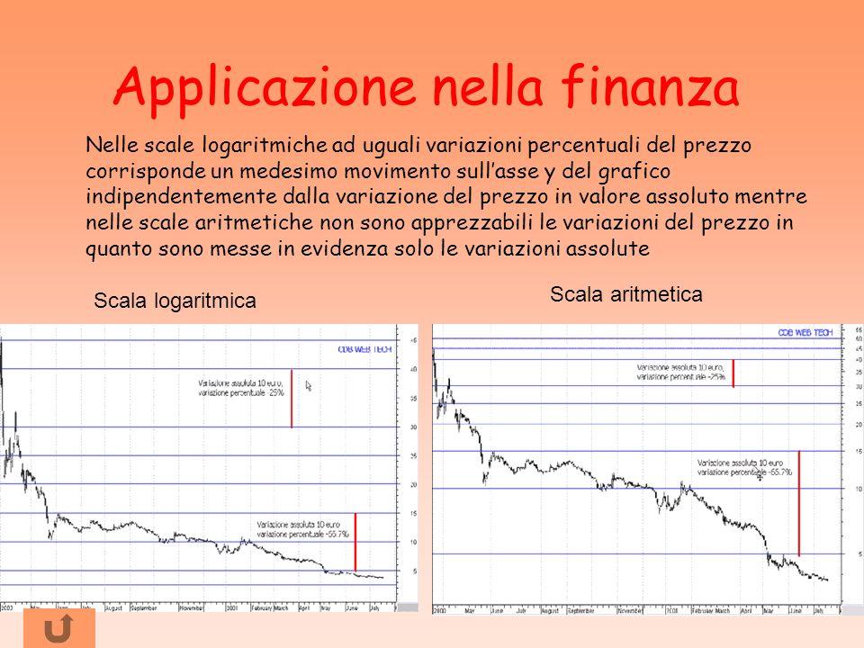Applicazione nella finanza Nelle scale logaritmiche ad uguali variazioni percentuali del prezzo corrisponde un medesimo movimento sullasse y del grafi