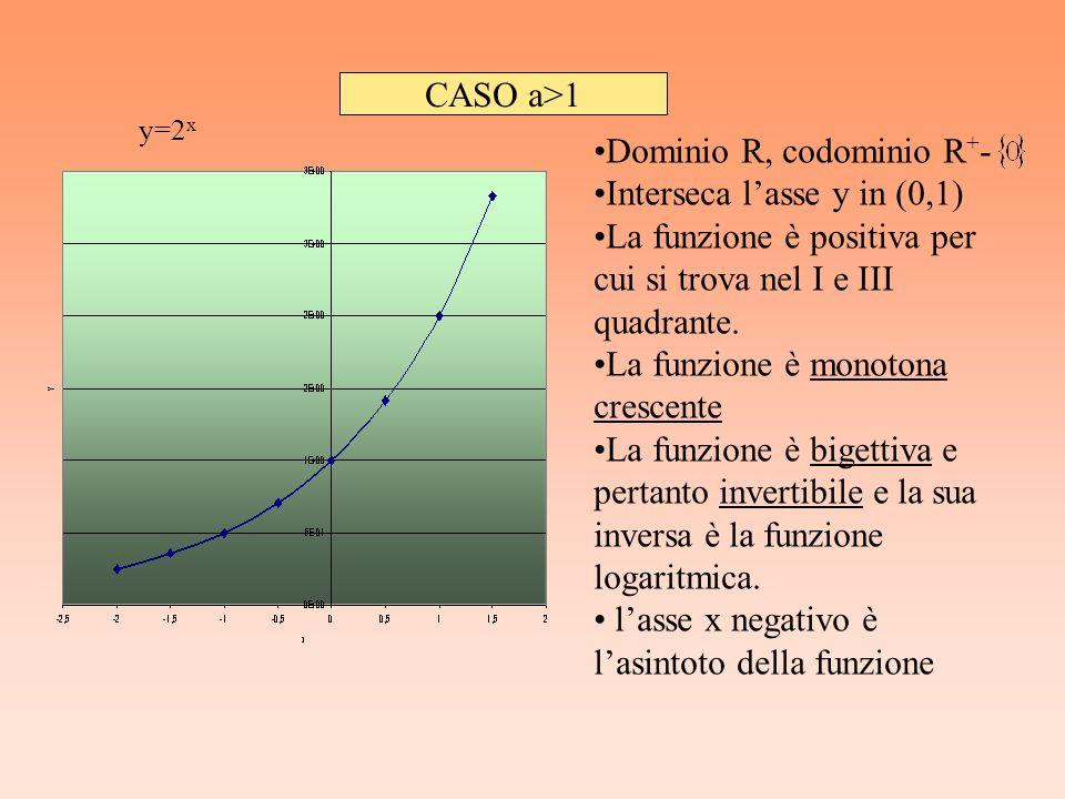 CASO a>1 y=2 x Dominio R, codominio R + - Interseca lasse y in (0,1) La funzione è positiva per cui si trova nel I e III quadrante. La funzione è mono
