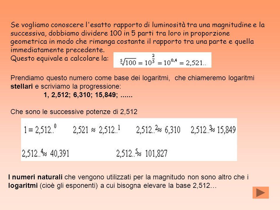 Se vogliamo conoscere l'esatto rapporto di luminosità tra una magnitudine e la successiva, dobbiamo dividere 100 in 5 parti tra loro in proporzione ge