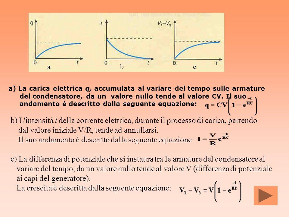 a) La carica elettrica q, accumulata al variare del tempo sulle armature del condensatore, da un valore nullo tende al valore CV. Il suo andamento è d