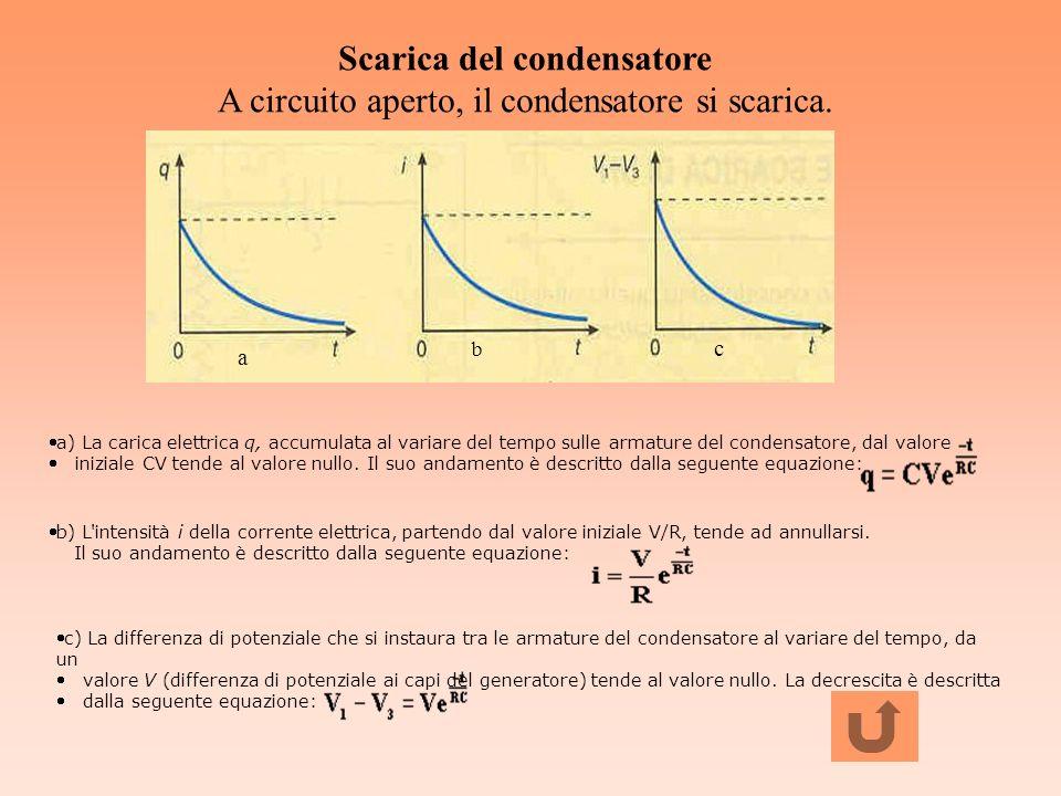 Scarica del condensatore A circuito aperto, il condensatore si scarica. a) La carica elettrica q, accumulata al variare del tempo sulle armature del c