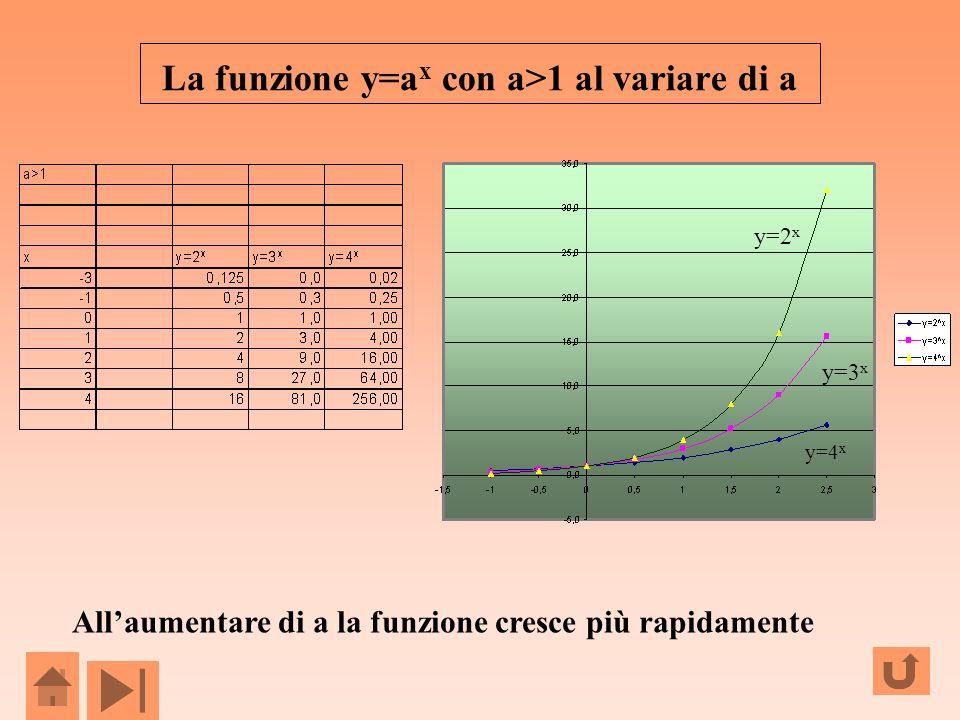 La funzione y=a x con a>1 al variare di a Allaumentare di a la funzione cresce più rapidamente y=2 x y=3 x y=4 x