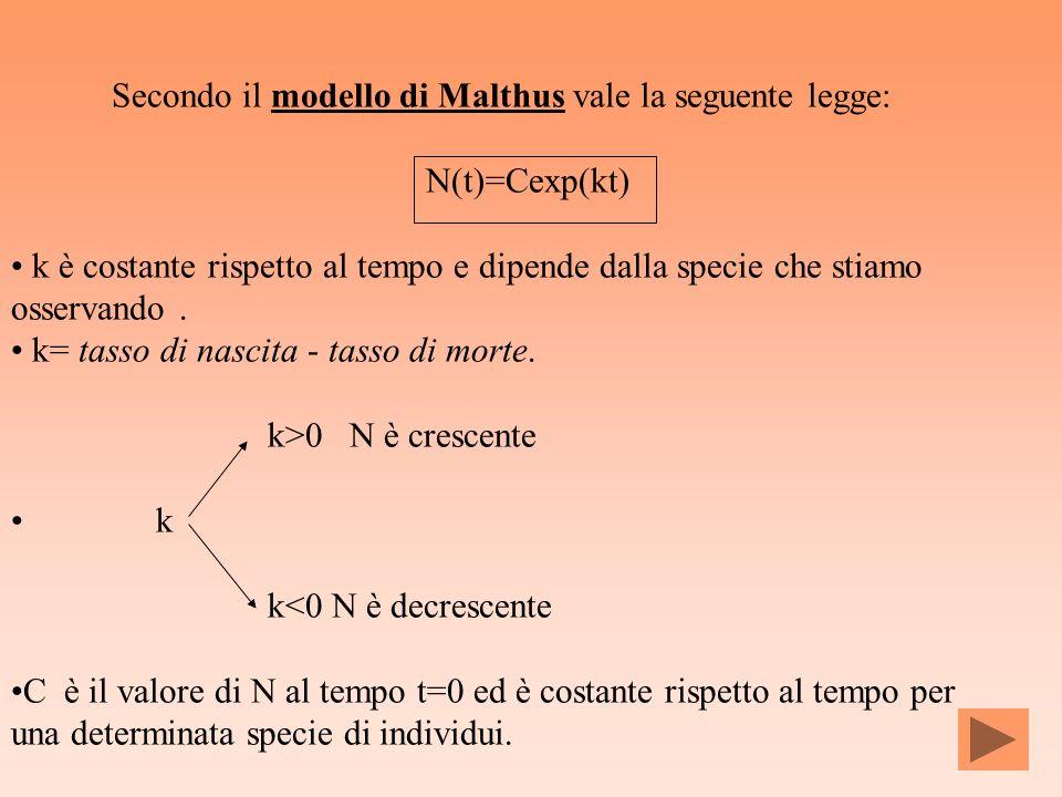 Secondo il modello di Malthus vale la seguente legge: N(t)=Cexp(kt) k è costante rispetto al tempo e dipende dalla specie che stiamo osservando. k= ta