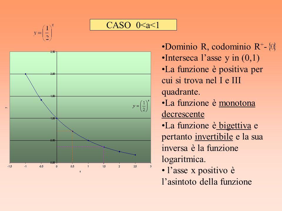 CASO 0<a<1 Dominio R, codominio R + - Interseca lasse y in (0,1) La funzione è positiva per cui si trova nel I e III quadrante. La funzione è monotona