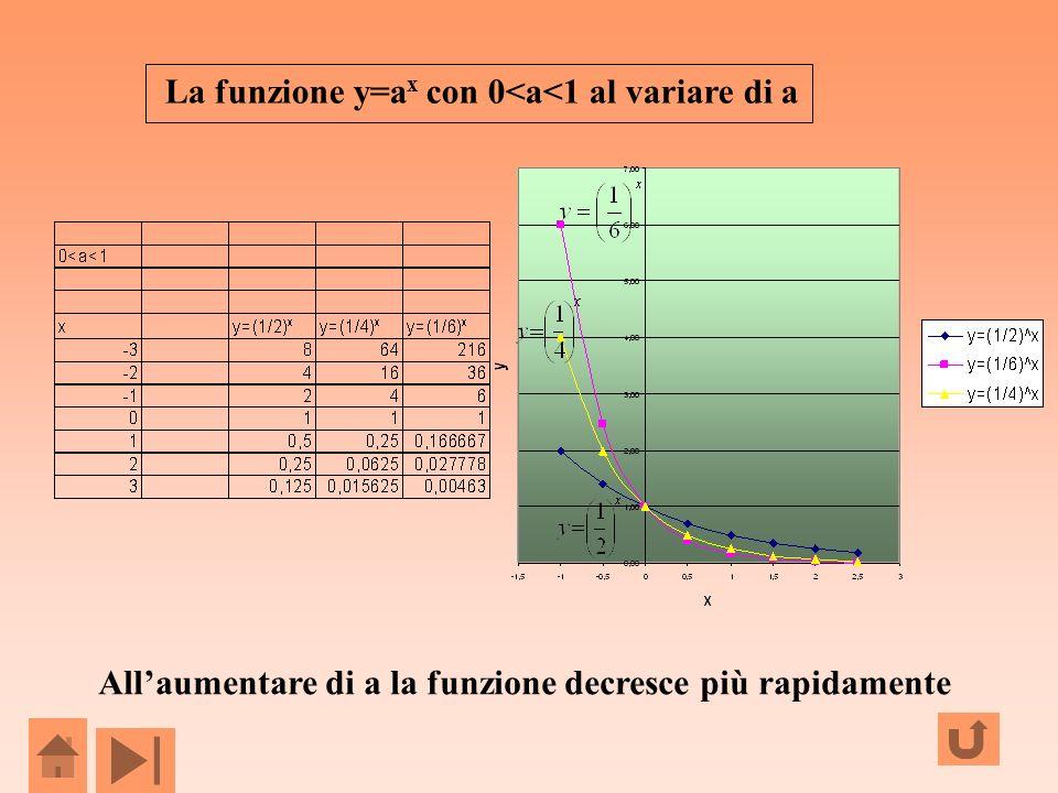La funzione y=a x con 0<a<1 al variare di a Allaumentare di a la funzione decresce più rapidamente
