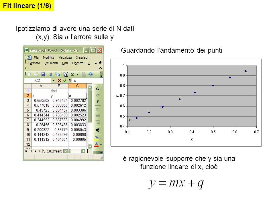 Per trovare lequazione della retta che meglio approssima i dati usiamo il cosiddetto metodo dei minimi quadrati Innanzitutto, si individua un peso da dare ai singoli punti sperimentali: poiché è ragionevole supporre che minore è lerrore statistico più rappresentativo è il punto, al punto si associa un peso Fit lineare (2/6) [Se gli errori sono uguali, i dati hanno lo stesso peso statistico, cioè p=1/N ]