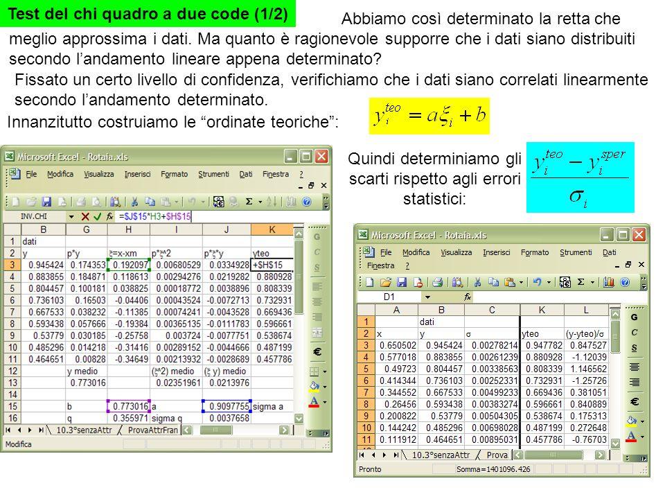 Test del chi quadro a due code(2/2) Dagli scarti si calcola il chi quadro Il valore del chi quadro per Livello di confidenza del 95% Numero di gradi di libertà =N-2 Varia tra e dunque il test è positivo
