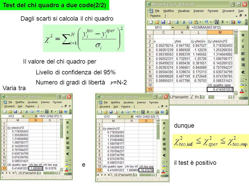 Test del chi quadro a due code(2/2) Dagli scarti si calcola il chi quadro Il valore del chi quadro per Livello di confidenza del 95% Numero di gradi d