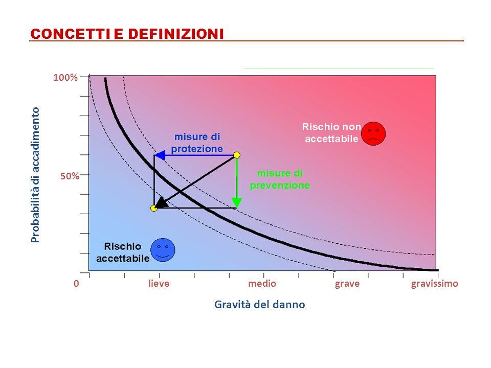 CONCETTI E DEFINIZIONI 0 50% 100% gravissimogravemediolieve Gravità del danno Probabilità di accadimento