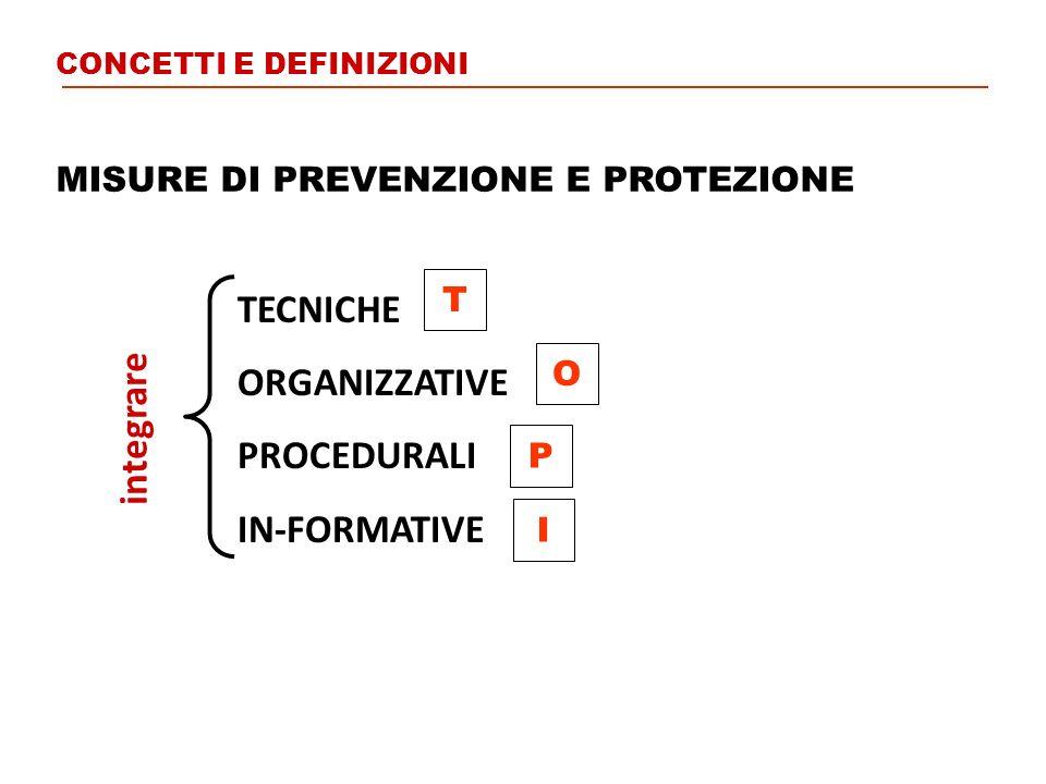 Eliminazione sostanza nociva Modifica della procedura di lavoro Modifica impianto di captazione Modifica organizz.